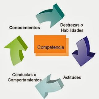 https://victormcoach.files.wordpress.com/2013/11/24dcc-competencias.jpg